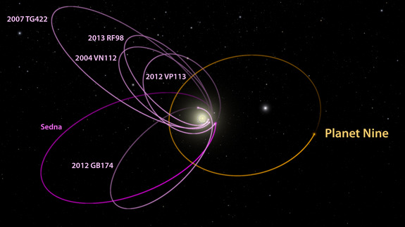En amarillo la órbita propuesta del planeta 9, en rosa las órbitas de los 6 TNOs, en violeta la de Sedna.