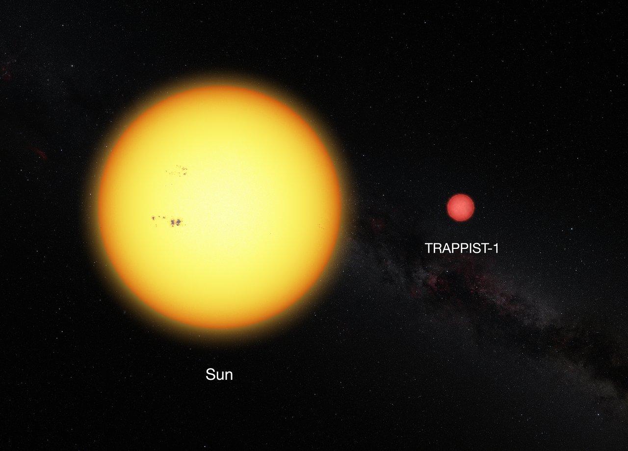 Comparación del Sol y la estrella TRAPPIST-1. Créditos: ESO